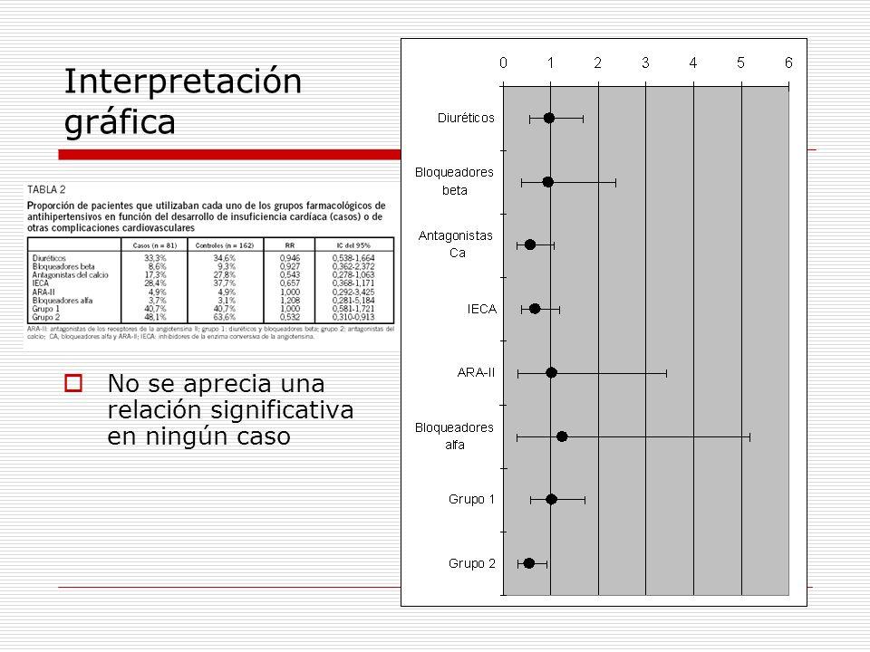 Interpretación gráfica