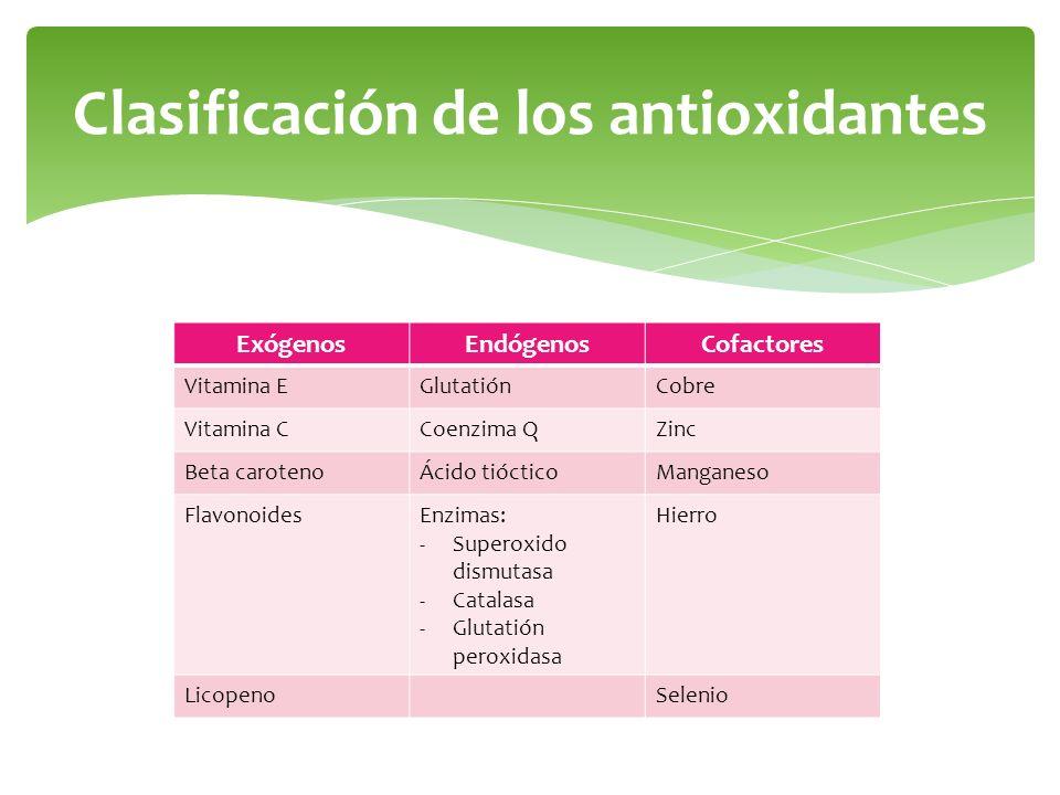Clasificación de los antioxidantes
