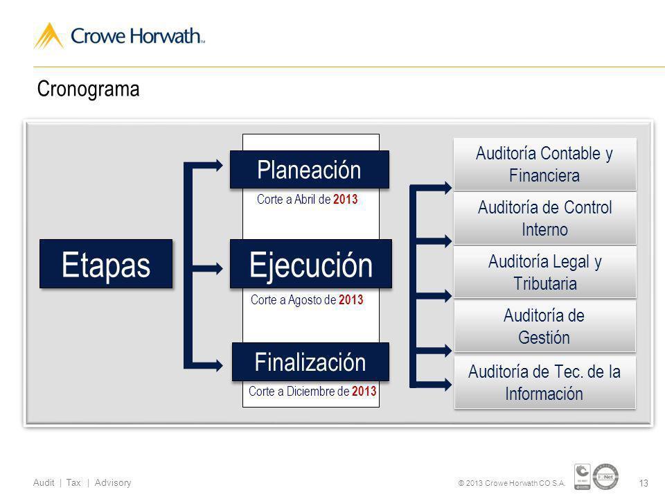 Etapas Ejecución Planeación Finalización Cronograma