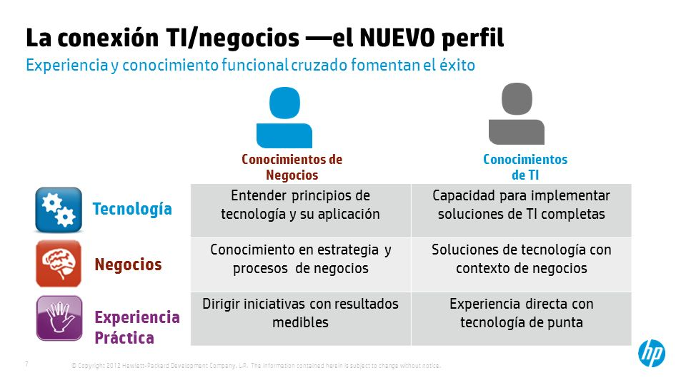 La conexión TI/negocios —el NUEVO perfil