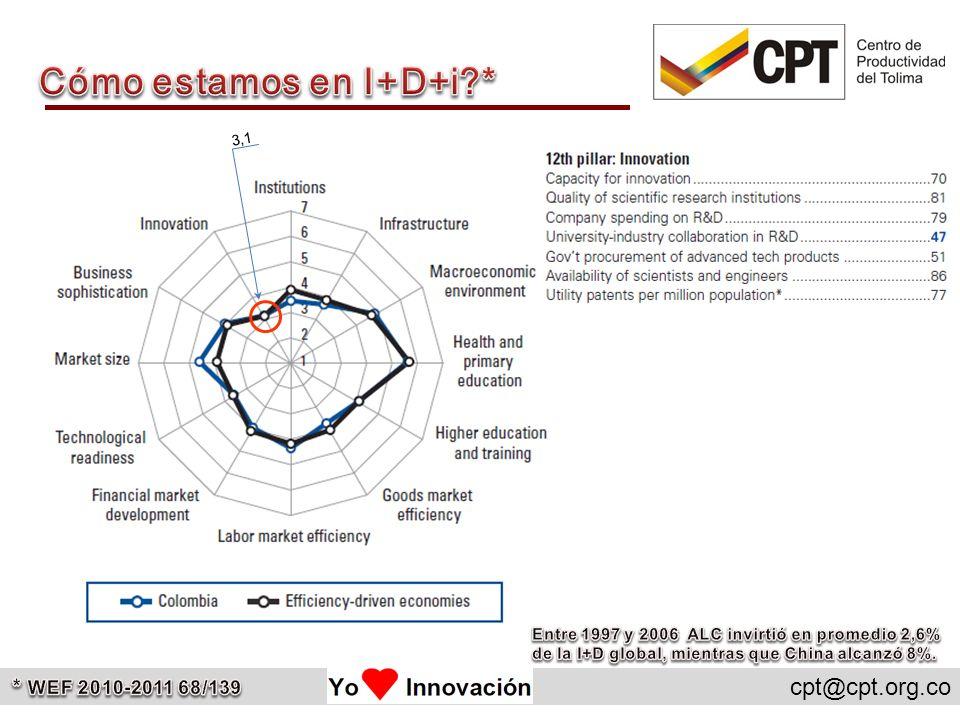 Cómo estamos en I+D+i * * WEF 2010-2011 68/139