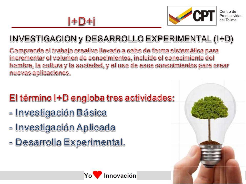 I+D+i - Investigación Básica - Investigación Aplicada