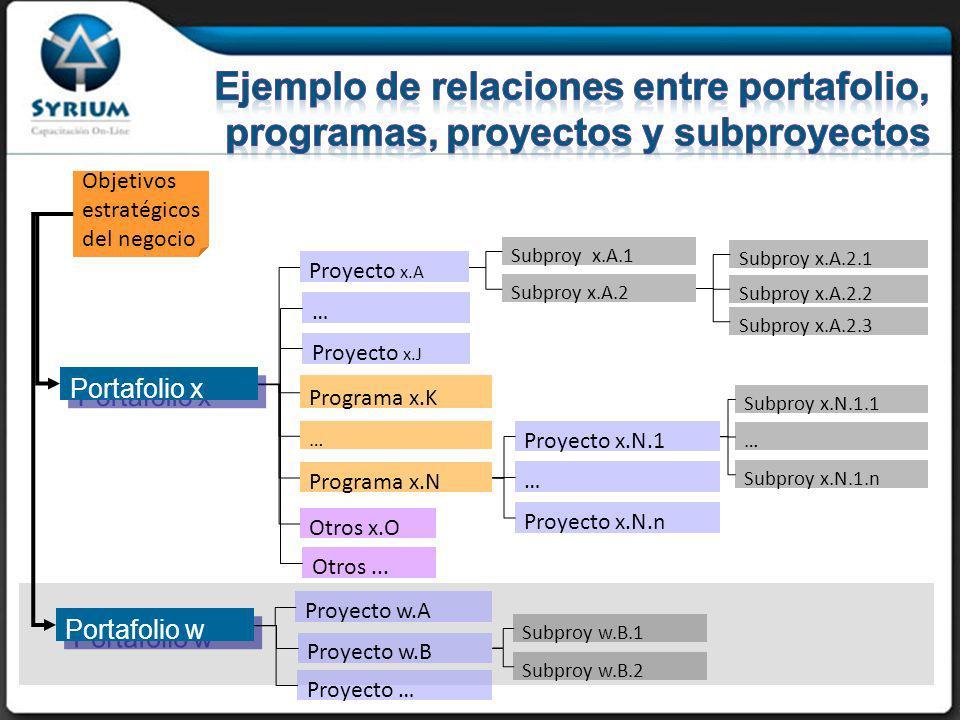29/03/2017 Ejemplo de relaciones entre portafolio, programas, proyectos y subproyectos. Objetivos estratégicos del negocio.