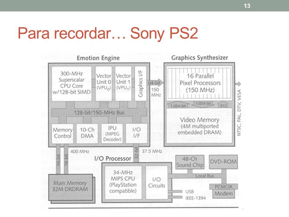 Para recordar… Sony PS2