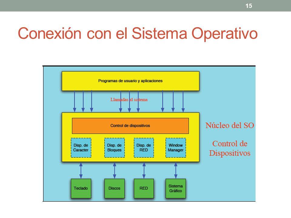 Conexión con el Sistema Operativo