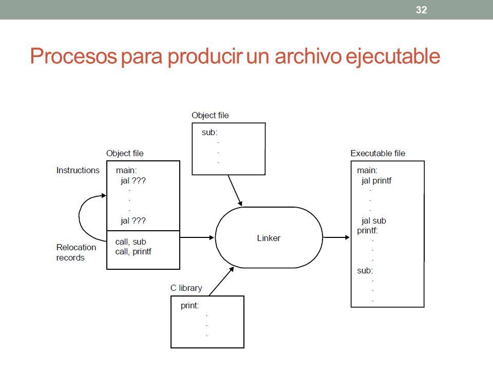 Procesos para producir un archivo ejecutable