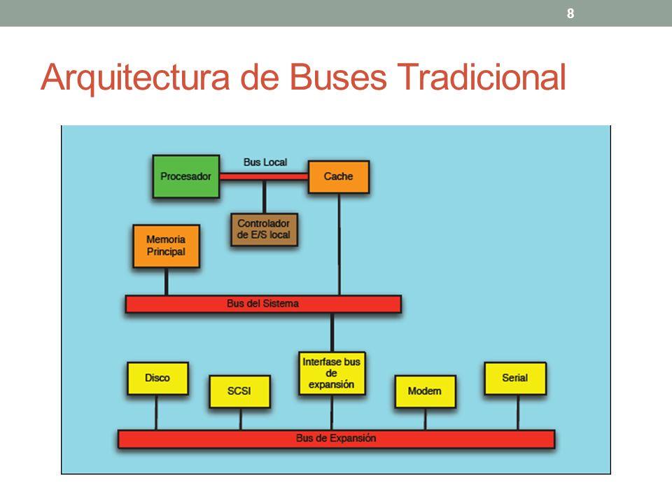Arquitectura de Buses Tradicional