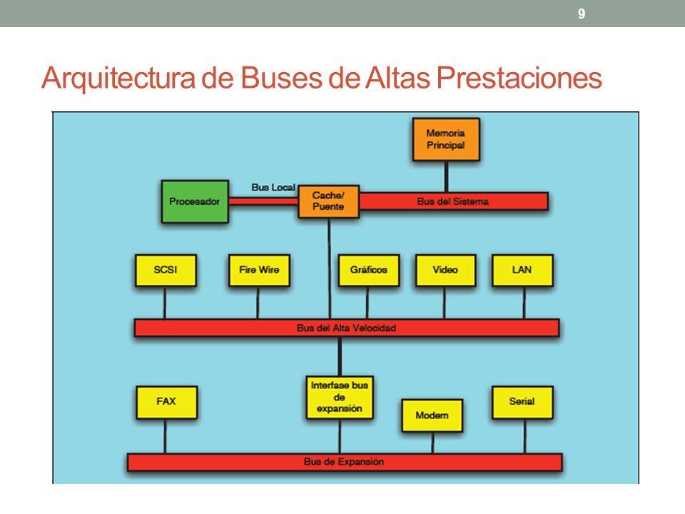 Arquitectura de Buses de Altas Prestaciones