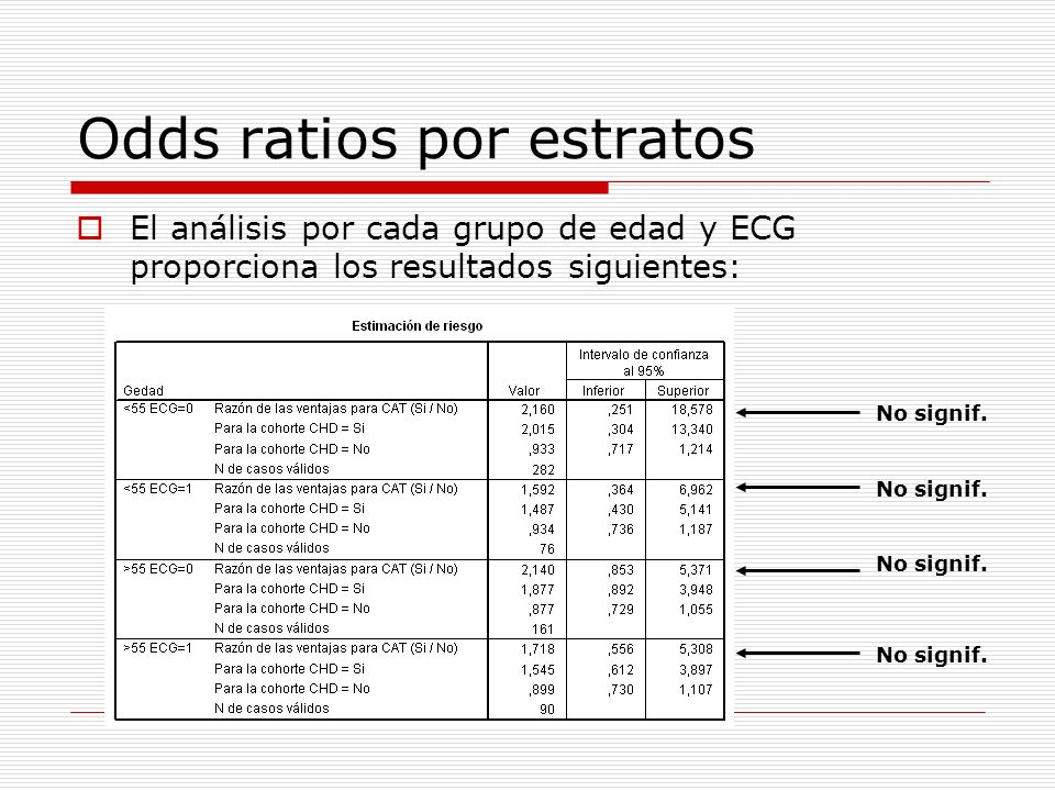 Odds ratios por estratos