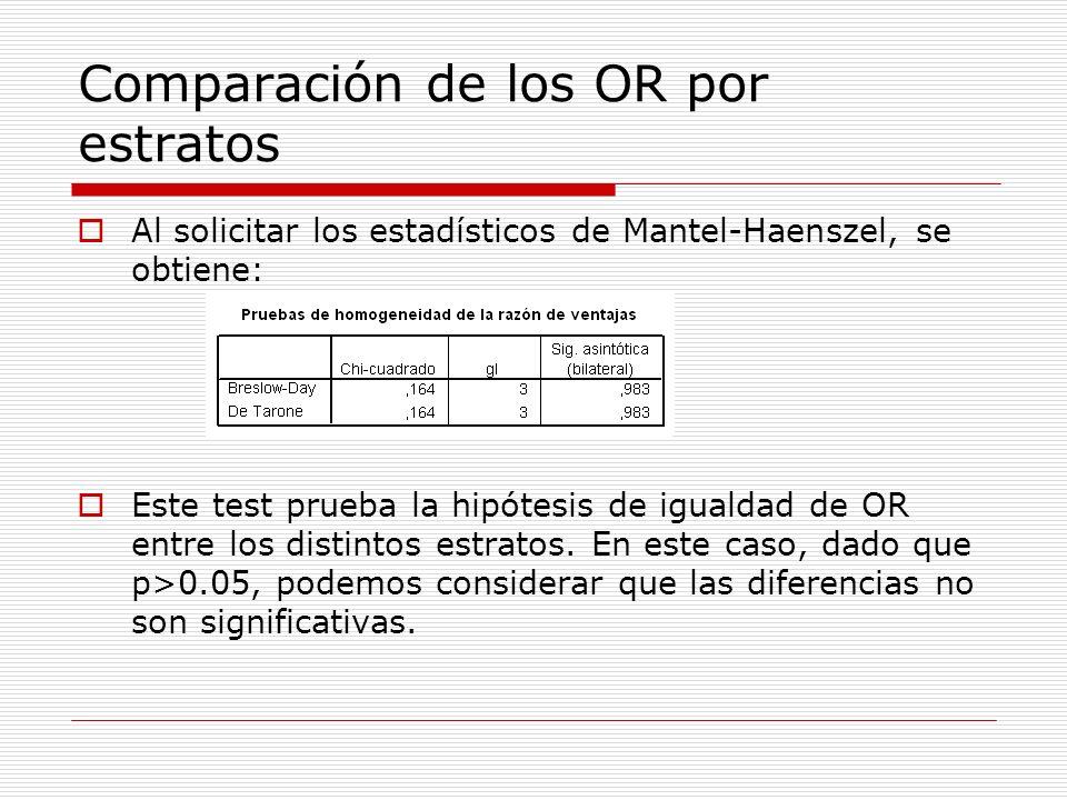 Comparación de los OR por estratos