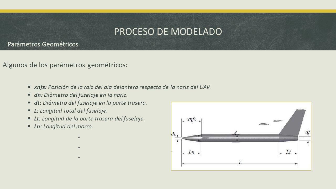PROCESO DE MODELADO Algunos de los parámetros geométricos: