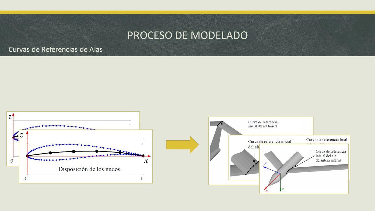 PROCESO DE MODELADO Curvas de Referencias de Alas