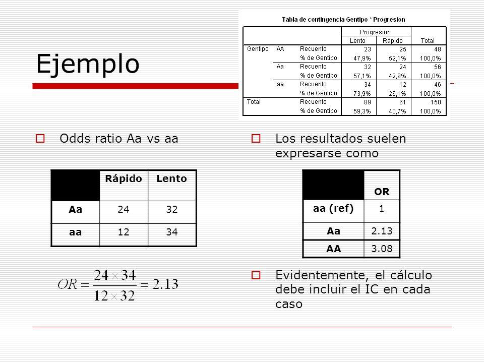 Ejemplo Odds ratio Aa vs aa Los resultados suelen expresarse como