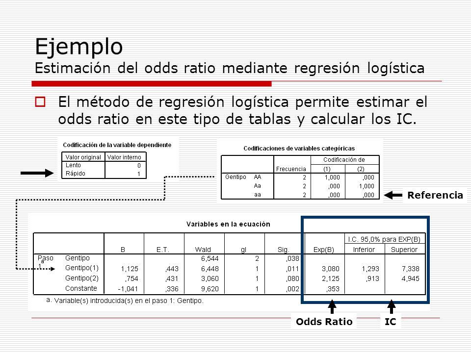 Ejemplo Estimación del odds ratio mediante regresión logística