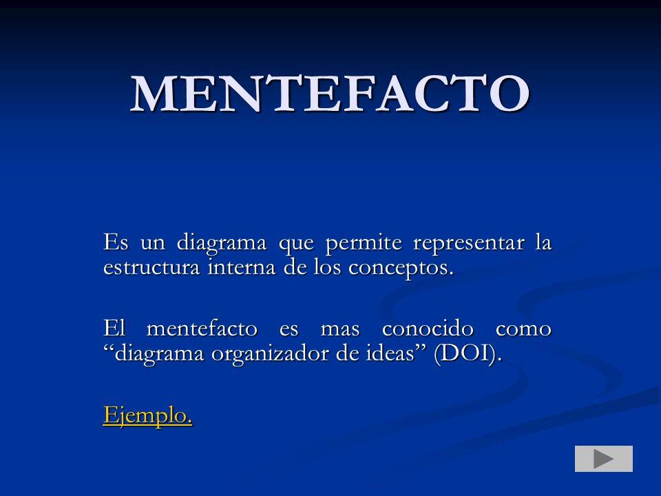 MENTEFACTO Es un diagrama que permite representar la estructura interna de los conceptos.