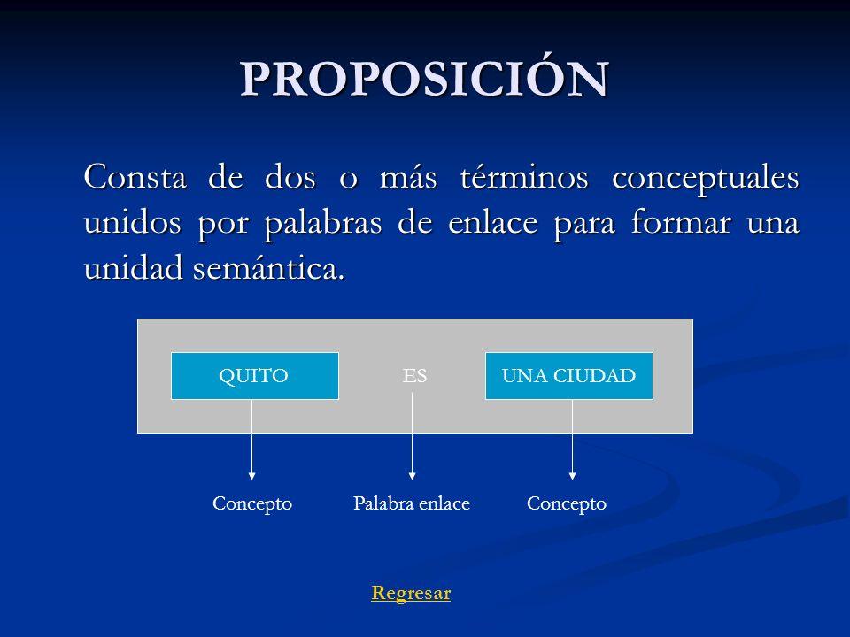PROPOSICIÓN Consta de dos o más términos conceptuales unidos por palabras de enlace para formar una unidad semántica.