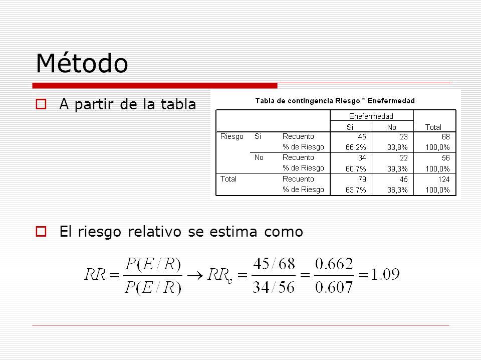 Método A partir de la tabla El riesgo relativo se estima como