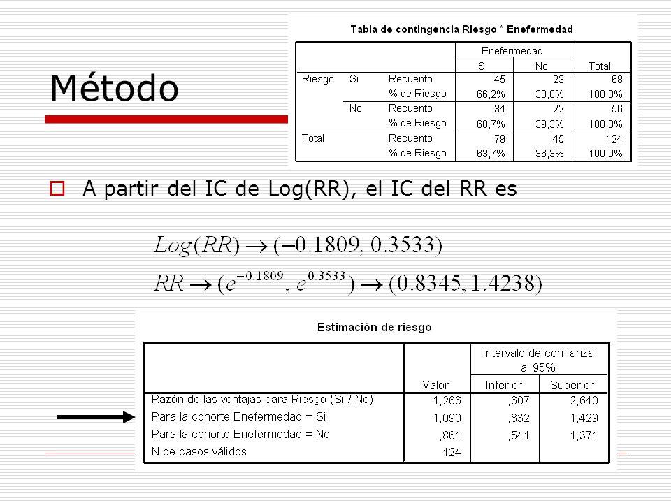Método A partir del IC de Log(RR), el IC del RR es