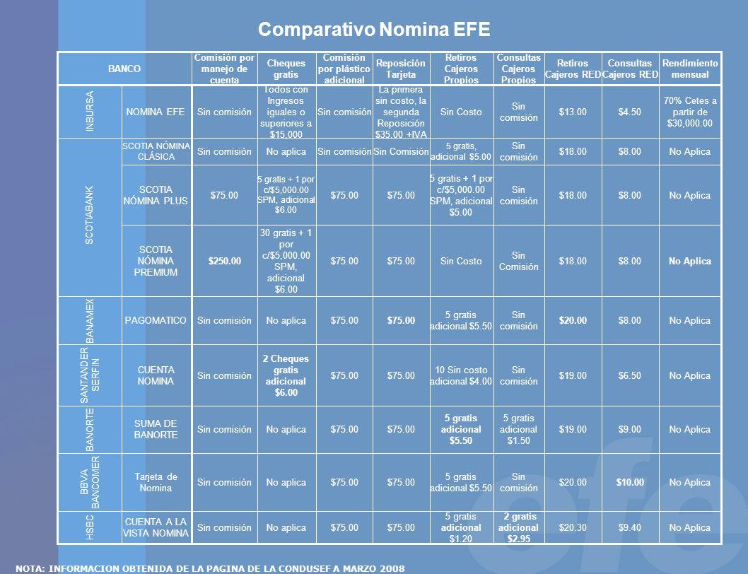 Comparativo Nomina EFE