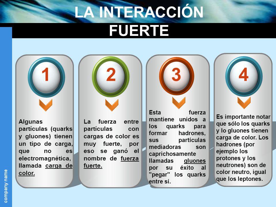 LA INTERACCIÓN FUERTE Algunas partículas (quarks y gluones) tienen un tipo de carga, que no es electromagnética, llamada carga de color.