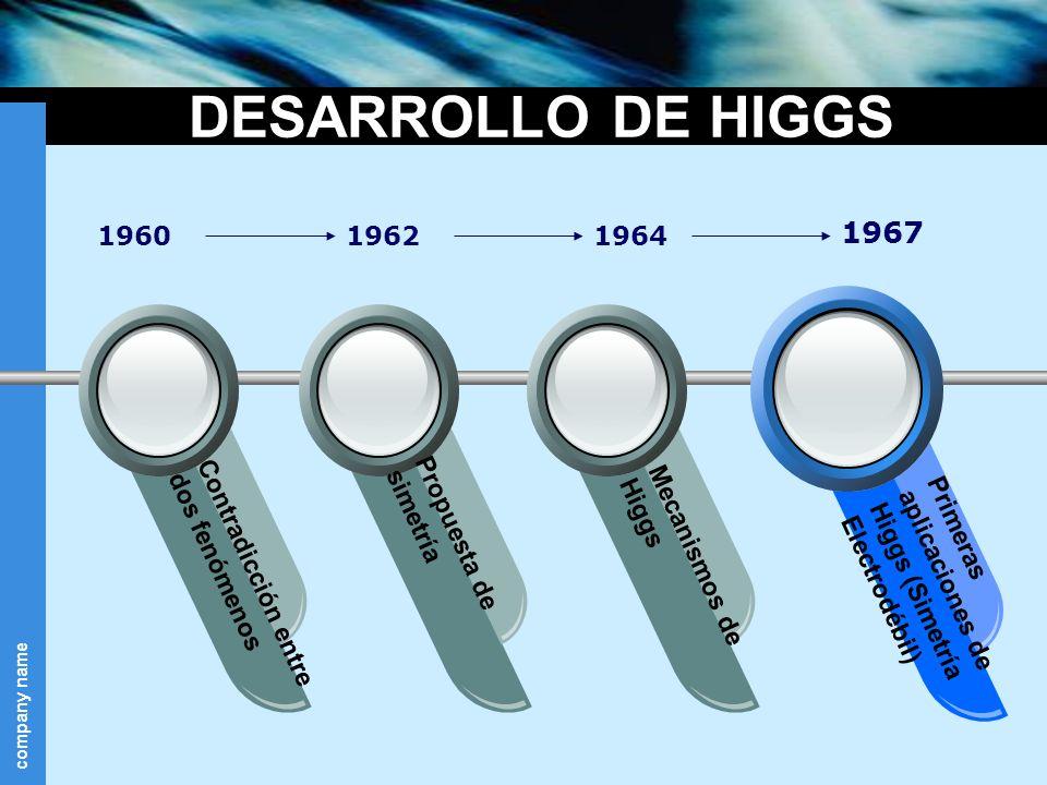 DESARROLLO DE HIGGS 1960. 1962. 1964. 1967. Contradicción entre dos fenómenos. Propuesta de simetría.