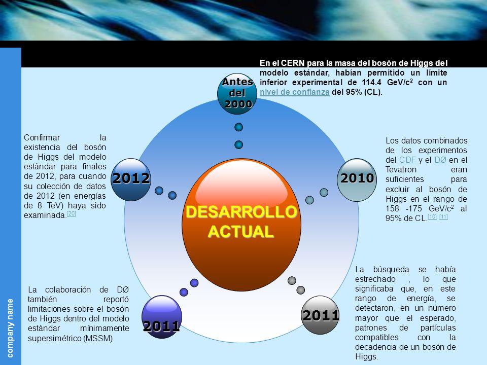 DESARROLLO ACTUAL 2012 2011 2011 2010 Antes del 2000