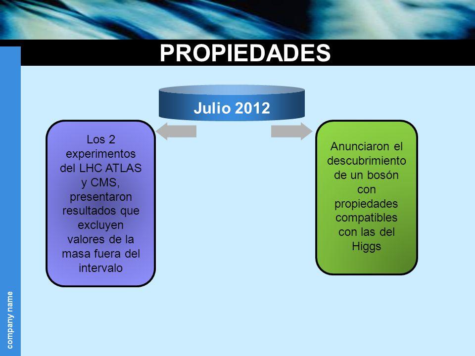 PROPIEDADES Los 2 experimentos del LHC ATLAS y CMS, presentaron resultados que excluyen valores de la masa fuera del intervalo.