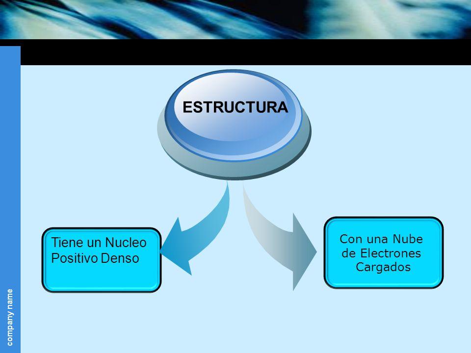 ESTRUCTURA Tiene un Nucleo Positivo Denso Con una Nube de Electrones