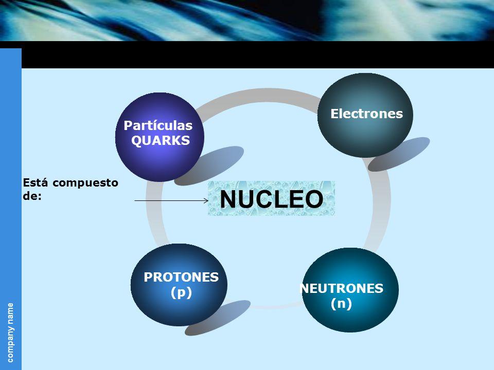 NUCLEO Electrones Partículas QUARKS PROTONES (p) NEUTRONES (n)