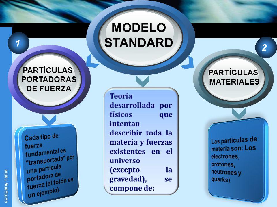 MODELO STANDARD 1 2 PARTÍCULAS PARTÍCULAS PORTADORAS MATERIALES