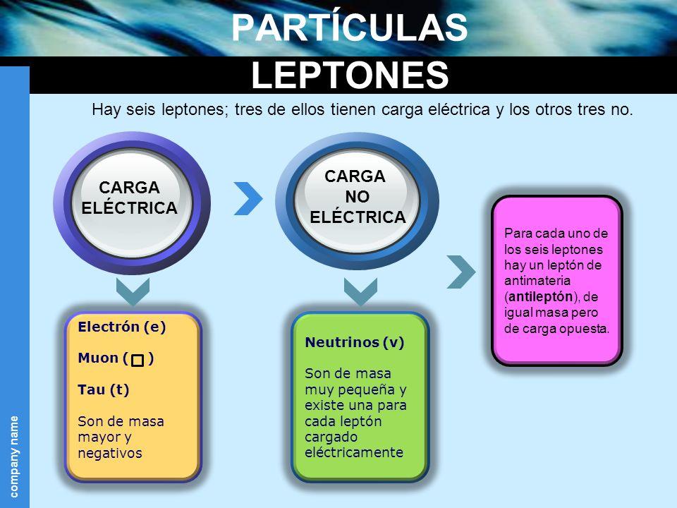 PARTÍCULAS LEPTONES. Hay seis leptones; tres de ellos tienen carga eléctrica y los otros tres no. CARGA.