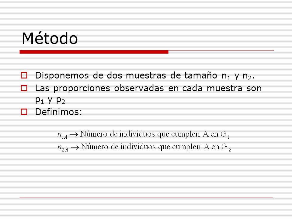 Método Disponemos de dos muestras de tamaño n1 y n2.