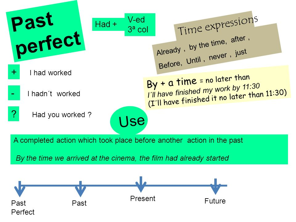 Past perfect Use Time expressions + By + a time = no later than -