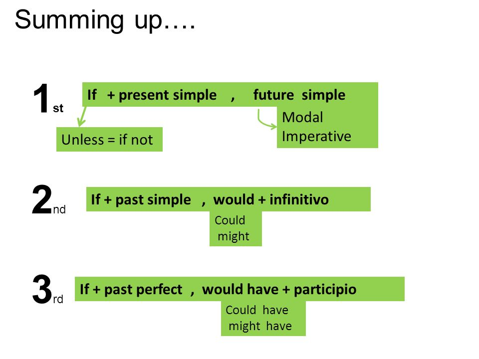 1st 2nd 3rd Summing up…. If + present simple , future simple Modal