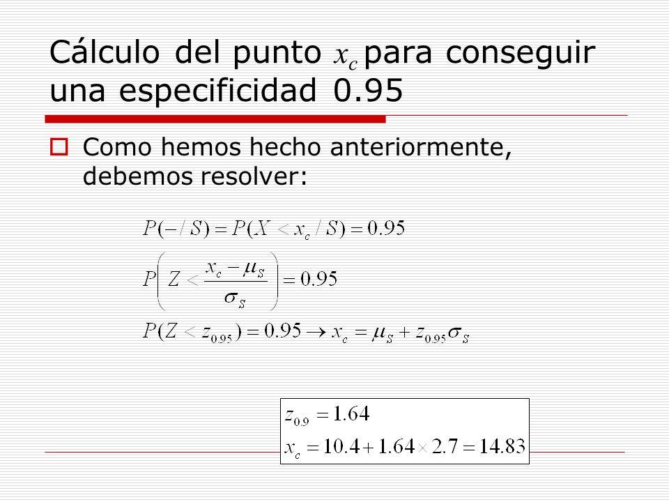 Cálculo del punto xc para conseguir una especificidad 0.95