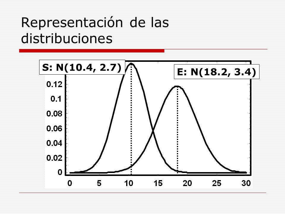 Representación de las distribuciones