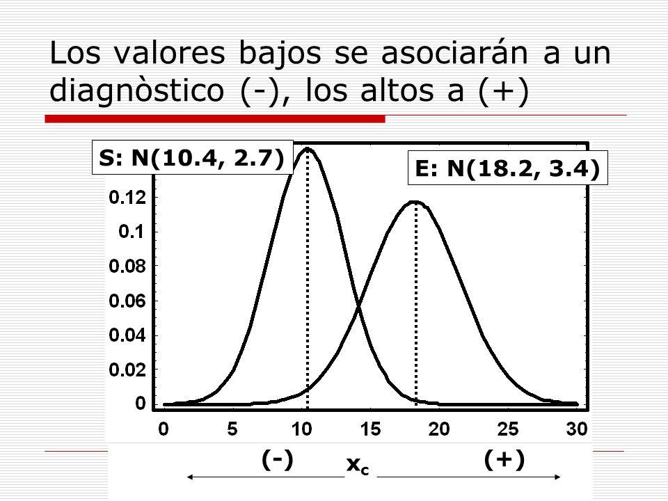 Los valores bajos se asociarán a un diagnòstico (-), los altos a (+)
