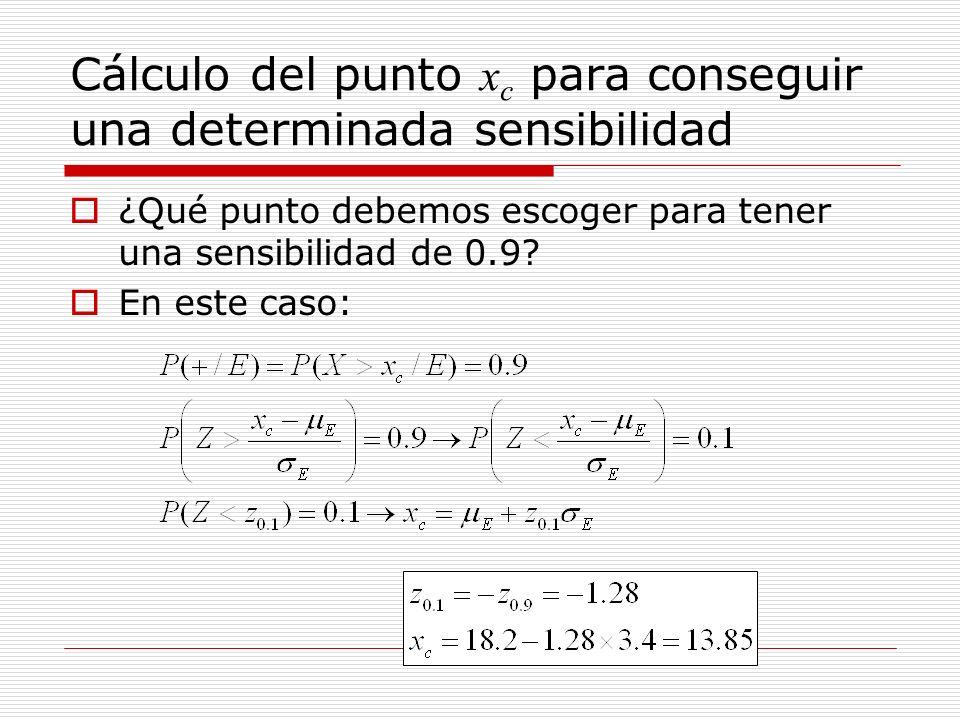 Cálculo del punto xc para conseguir una determinada sensibilidad