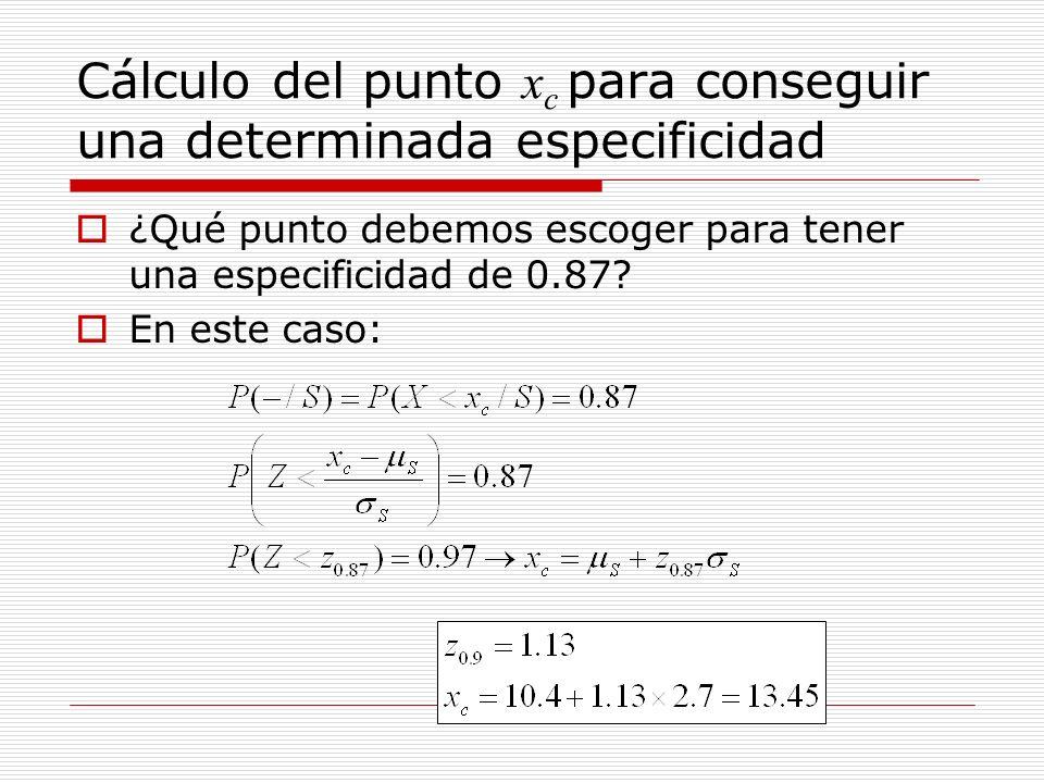 Cálculo del punto xc para conseguir una determinada especificidad