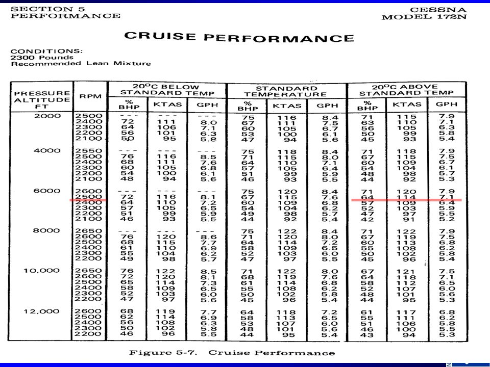 Cessna 172R Climb Performance