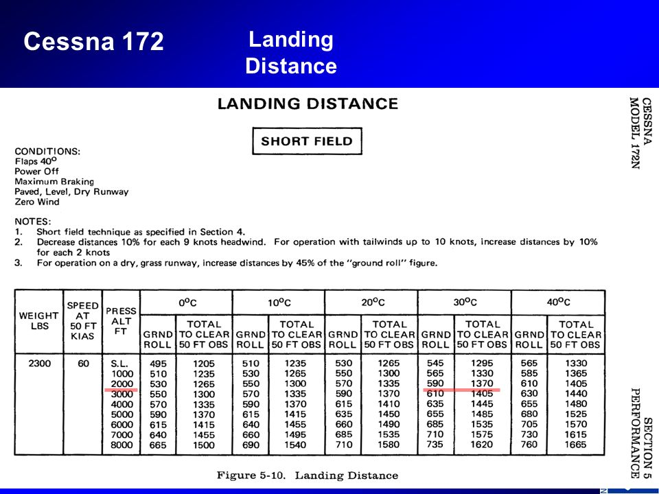 Cessna 172 Landing Distance