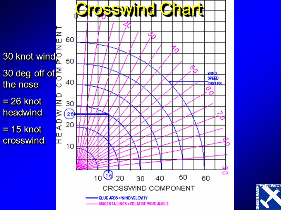 Crosswind Chart 30 knot wind, 30 deg off of the nose