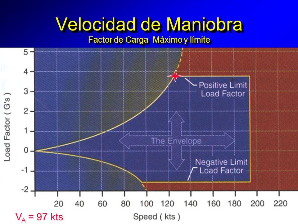Velocidad de Maniobra Factor de Carga Máximo y límite