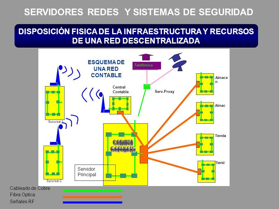 Central Gerencia SERVIDORES REDES Y SISTEMAS DE SEGURIDAD