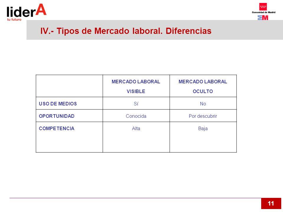 IV.- Tipos de Mercado laboral. Diferencias