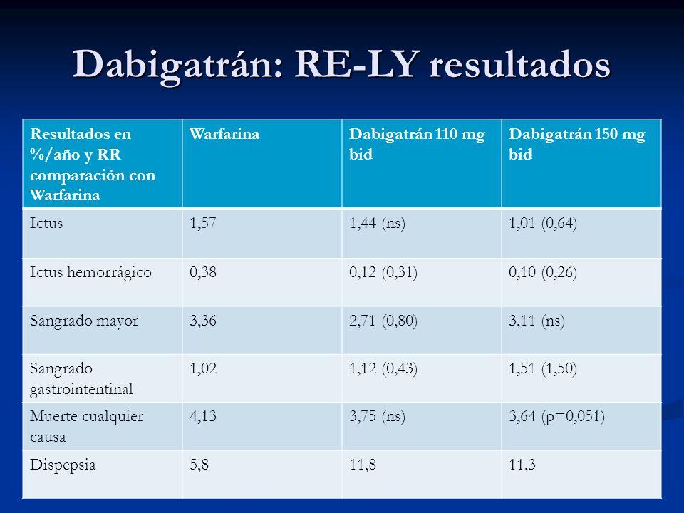 Dabigatrán: RE-LY resultados