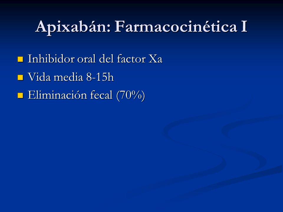 Apixabán: Farmacocinética I