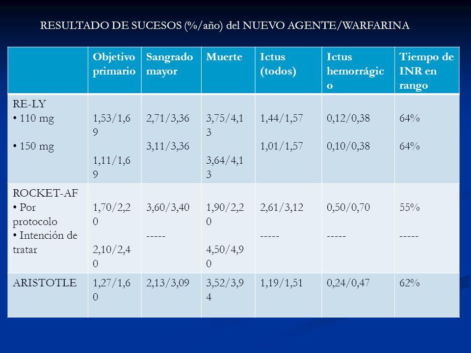 RESULTADO DE SUCESOS (%/año) del NUEVO AGENTE/WARFARINA
