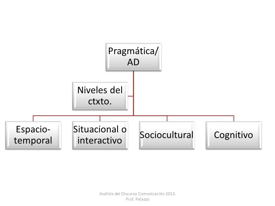 Situacional o interactivo Sociocultural Cognitivo Niveles del ctxto.