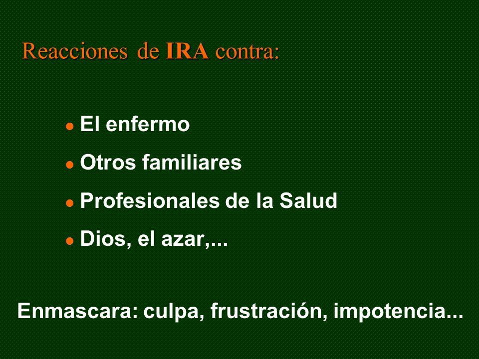 Reacciones de IRA contra: